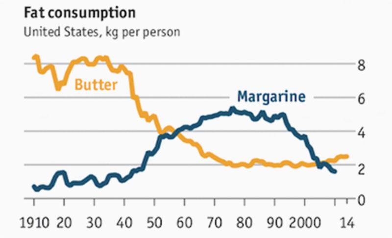 Margarine Sales | Insulean